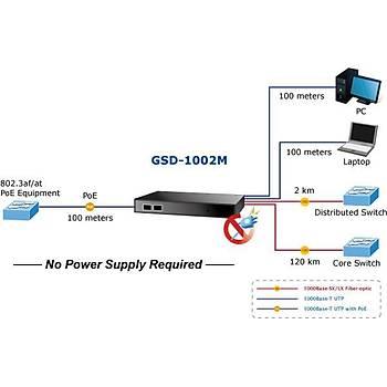 Planet PL-GSD-1002M 8 Port 10/100/1000Mbps Yönetilebilir Masaüstü Ethernet Switch