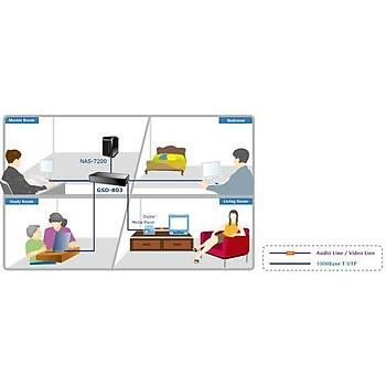 Planet PL-GSD-803 8 Port 10/100/1000Base-T Gigabit Masaüstü Ethernet Switch