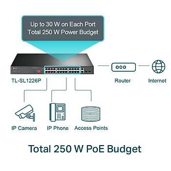 Tp-Link TL-SL1226P 24 Port 10/100 Mbps 2 Port Gigabit PoE+ 294W PoE Switch