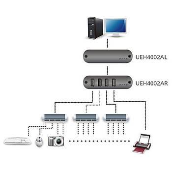 Aten UEH4002A 100 Mt 4 Port USB 2.0 to CAT Diþi-Diþi USB 2.0 Mesafe Uzatma Adaptörü