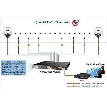 Planet PL-GSW-2620VHP 24 Port Gigabit PoE+ 2 Port 1000FX SFP 300W PoE Yönetilebilir Switch