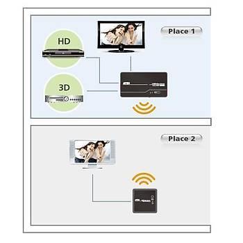 Aten VE809 30 Mt HDMI to Wireless 1080p Kablosuz Kumandalý Mesafe Uzatma Cihazý