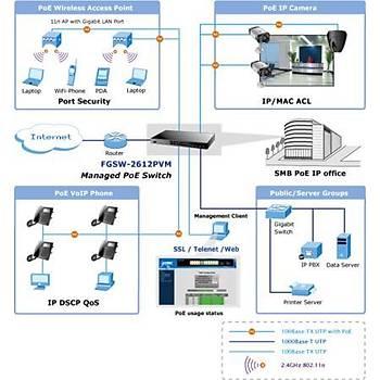 Planet PL-FGSW-2612PVM 16 Port 10/100Base-T PoE+ 2 Port Gigabit 2 Port SFP 220W PoE Switch