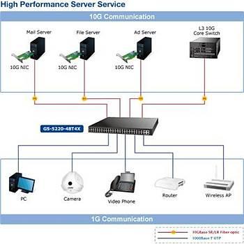 Planet PL-GS-5220-48T4X 48 Port Gigabit 4 Port 100Base-X 4 Port 10GBase-SR L2+ Yönetilebilir Switch