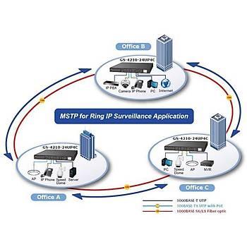 Planet PL-GS-4210-24UP4C 24 Port 10/100  PoE+ 4 Port SFP 600W PoE Yönetilebilir Switch