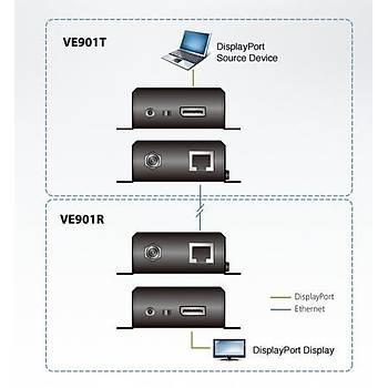Aten VE901 70 Mt DISPLAY PORT to CAT 4K 4096x2160 Hdbase-T HDMI Sinyal Uzatma Cihazý