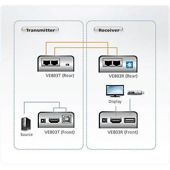 Aten VE803 60 Mt HDMI to CAT 1080p Alýcý Verici HDMI Sinyal Uzatma Cihazý