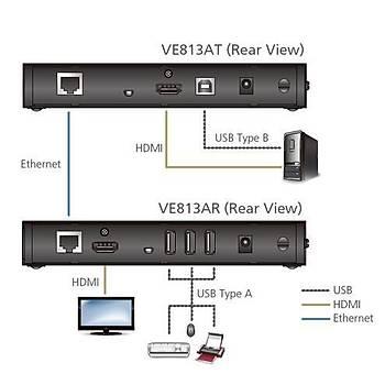 Aten VE813A 100 Mt HDMI to CAT HDBaseT 4K Extreme USB Alýcý Verici HDMI Sinyal Uzatma Cihazý
