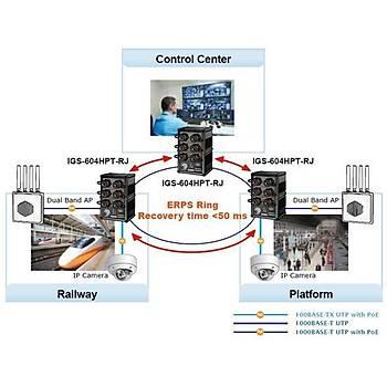 Planet PL-IGS-604HPT-RJ 4 Port Gigabit PoE+ 2 Port Gigabit 144W PoE Yönetilebilir  Endüstrieyel Switch