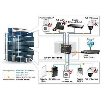 Planet PL-WGS-4215-8P2S 8 Port Gigabit PoE+ 2 Port SFP 200W Endüstriyel PoE Switch